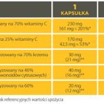 nutrivi vitamin C plus witamina C wellu sklad