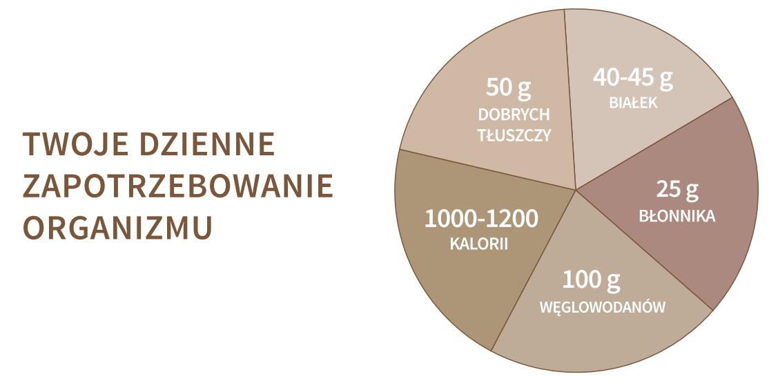 dienne-zapotrzebowanie-organizmu- SLIMM FOOD Nutrivi