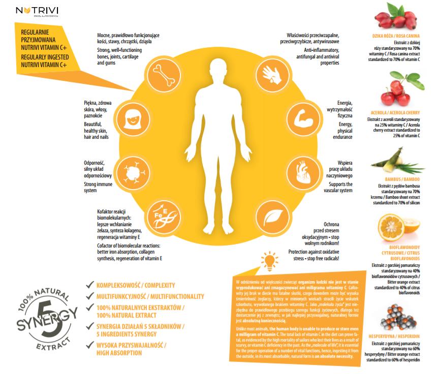 nutrivi vitamin C plus witamina C wellu